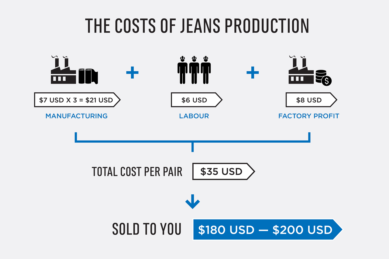 Cost Of Starting A Fashion Brand