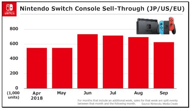 Nintendo Switch Outsold GameCube 21.7 million units Shuntaro Furukawa