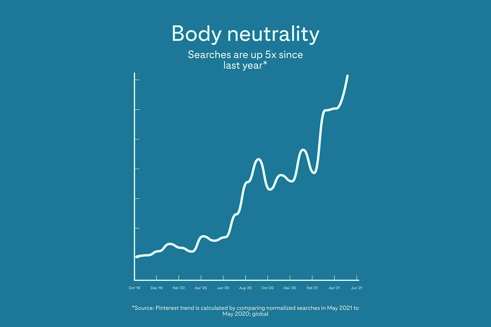 Pinterest Bans Weight-Loss Ads Body Neutrality Diversity Statistics